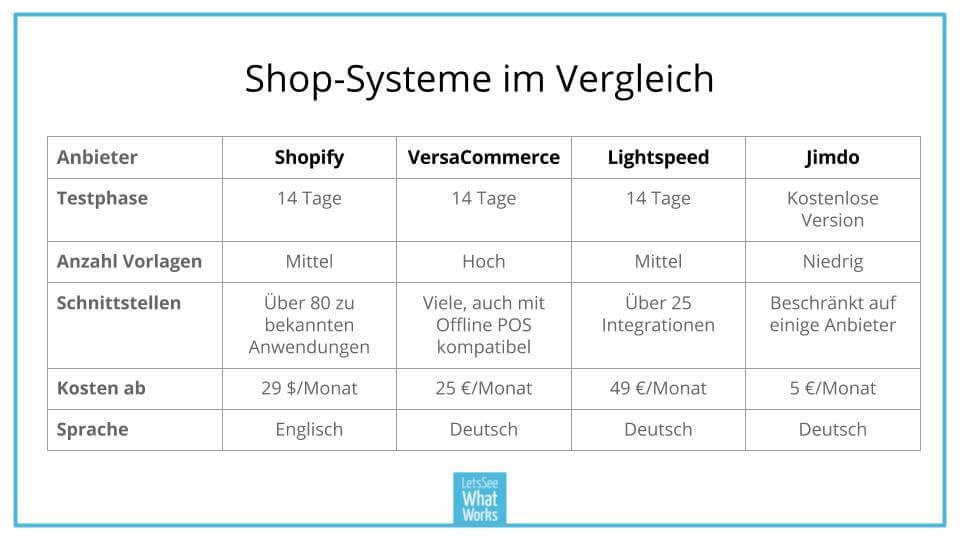 Tabelle Shopify Deutschland Beitrag