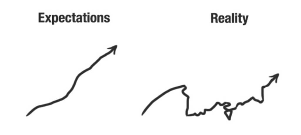 grafik expectations reality