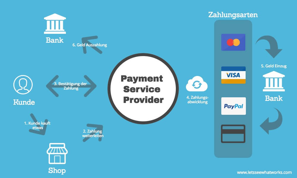 Payment Service Provider LSWW