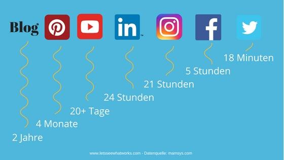 Social Media Lebensdauer