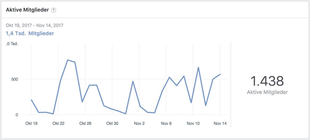 Facebook Insights LetsSeeWhatWorks Community aktive