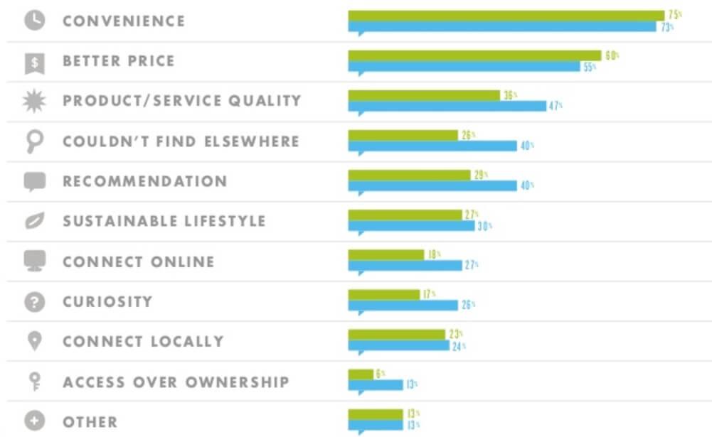 sharing economy   online marktplatz