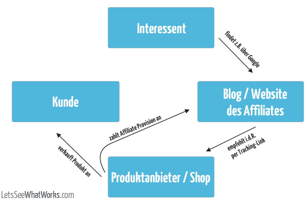 affiliate marketing ablauf