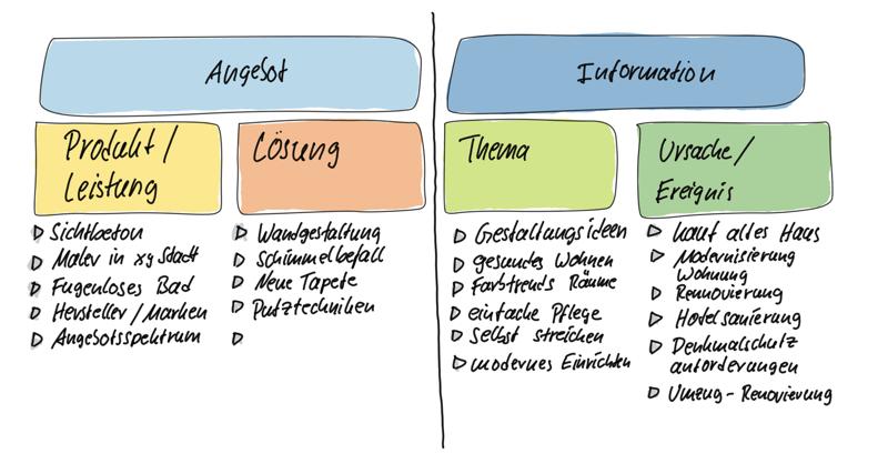 Ideen Texte Handwerk Blog