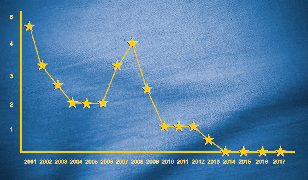 Der aktuelle Zinsmarkt - Entwicklung und Prognosen