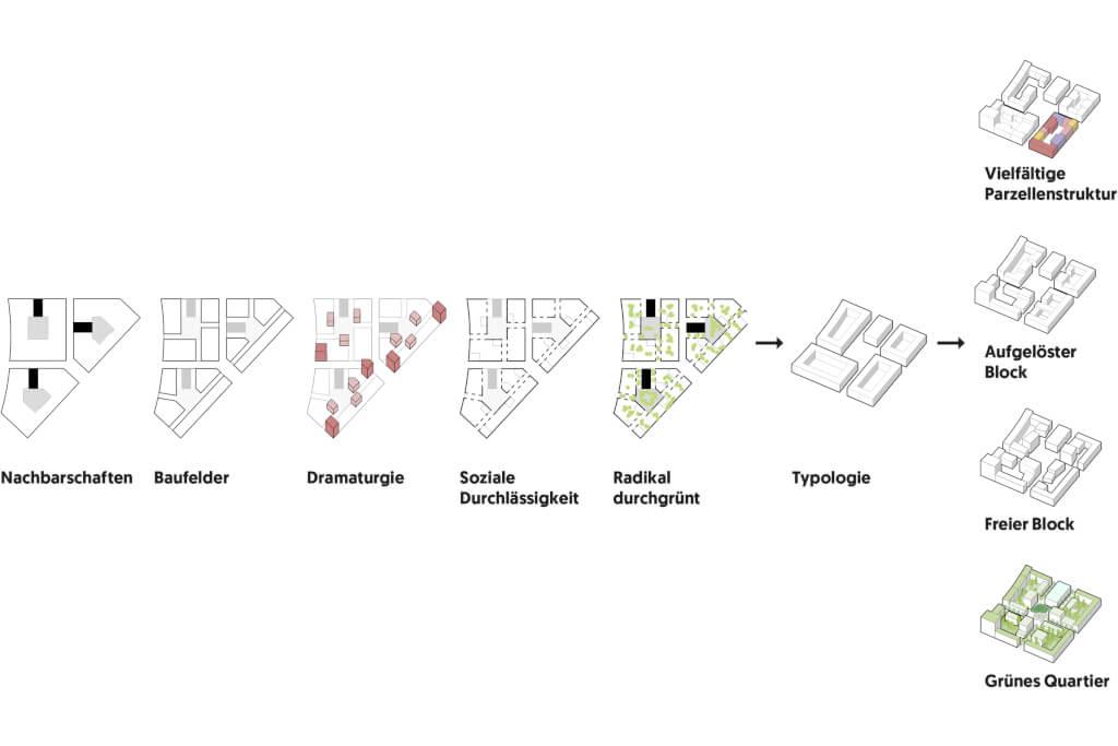 Regelwerk Rosenstein-Quartier: robuster Rahmen und flexible Bausteine