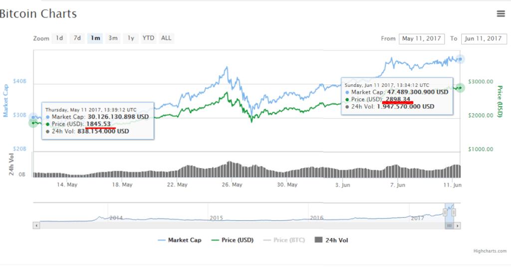 Bitcoin: Knapp die 3000 $ Marke verfehlt - doch es geht weiter