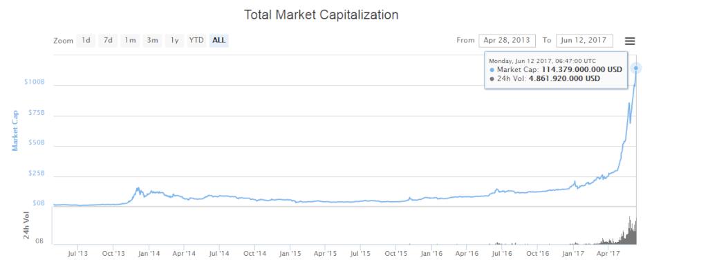 Gesamte Marktkapitalisierung Kryptow  hrung