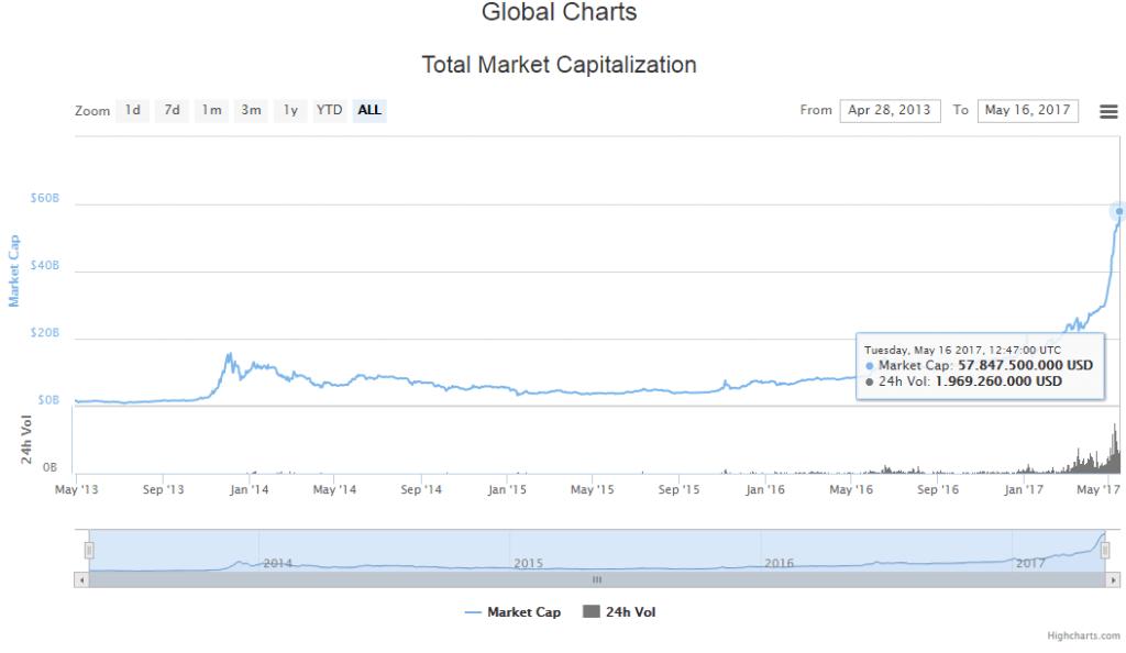 Gesamte Marktkapitalisierung der Kryptow  hrungen