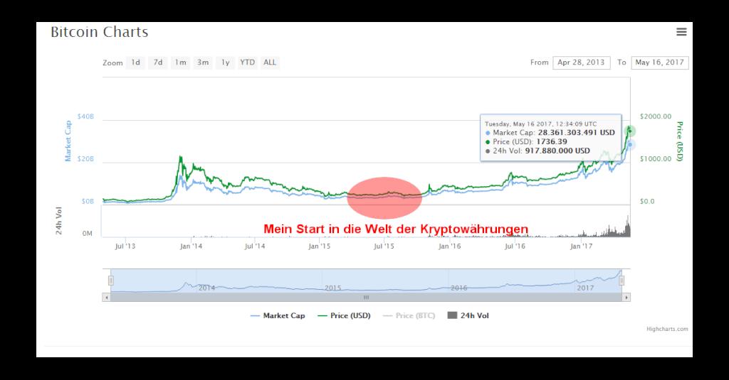 Gedanken über die Zukunft von Trading, Kryptowährungen und Finanzmärkten
