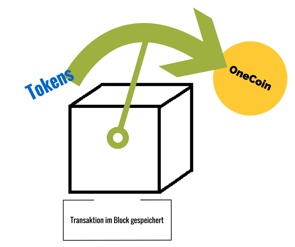 Blockchain Mining Block