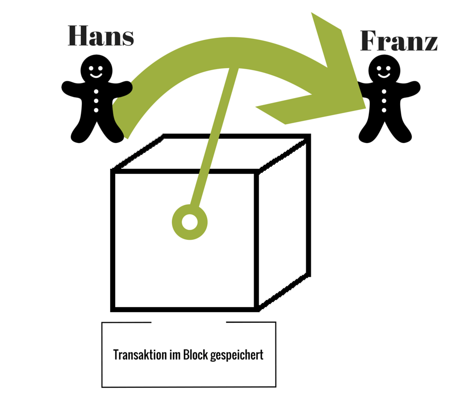 Blockchain Transaktion Block