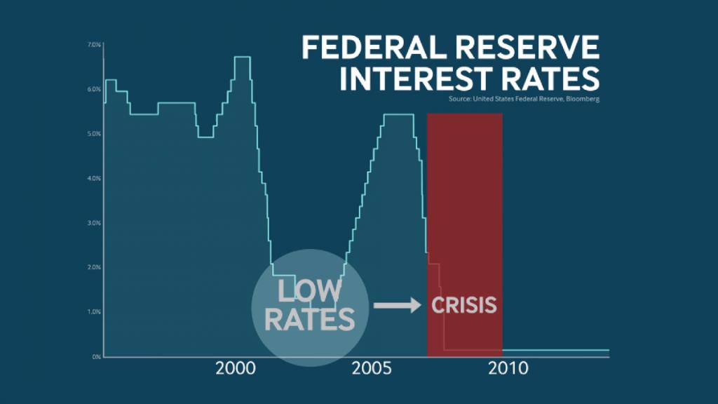 beim letzten mal kam es zu einer globalen finanzkrise
