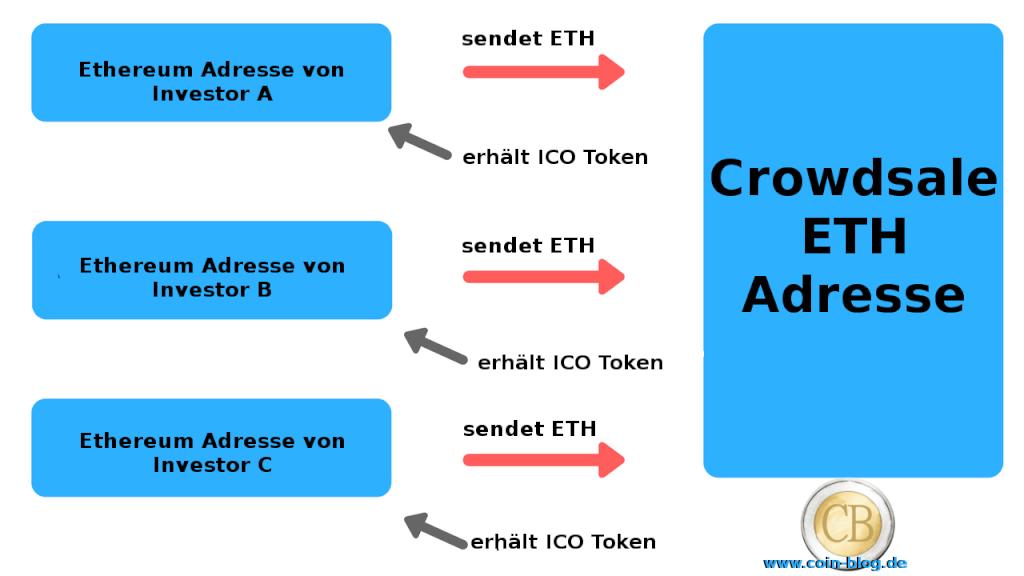 ICO Grundlangen investieren ja oder nein initial coin offering Darstellung 1