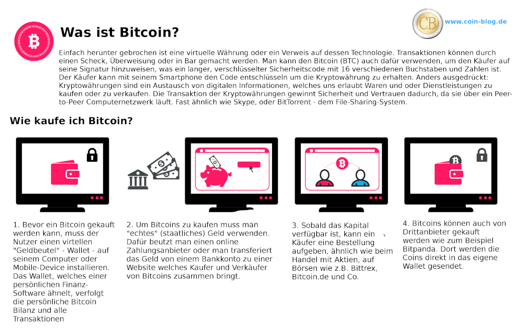 Was ist Bitcoin Wie kaufe ich Bitcoin