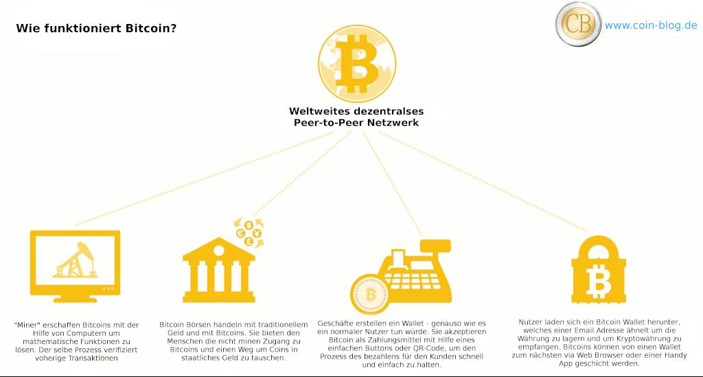 Wie funktioniert Bitcoin denn