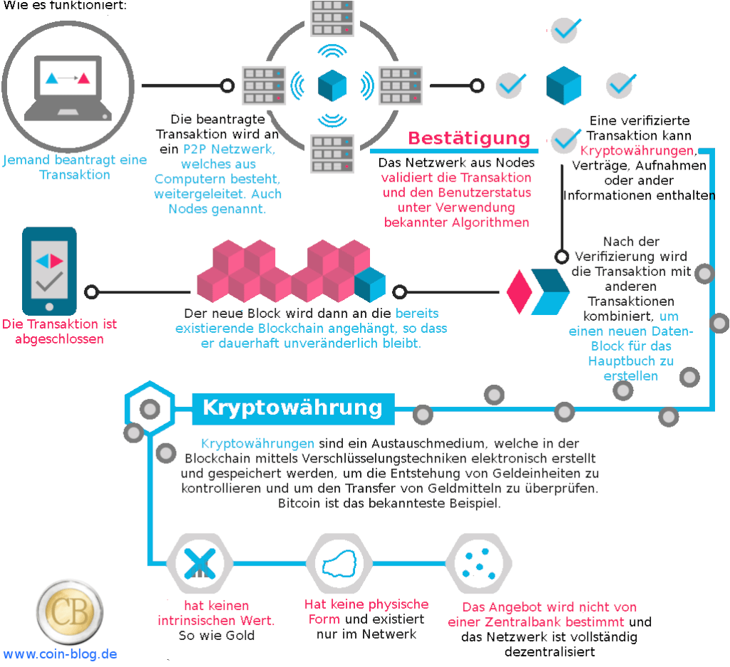 Was ist Kryptow  hrung Bitcoin Transaktion
