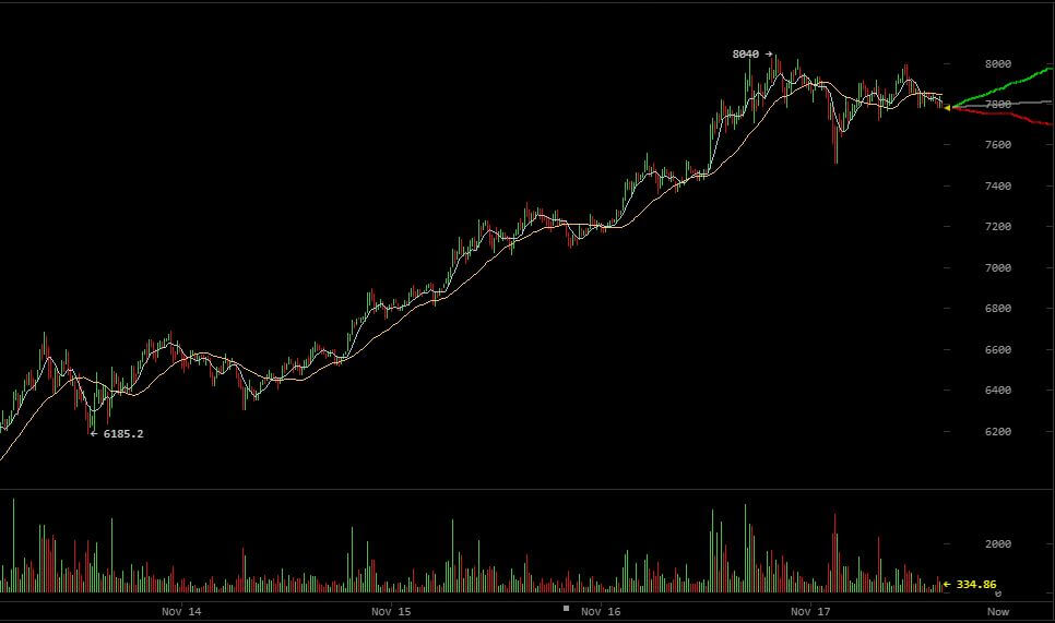 bitcoin Preis nov17 bitfinex