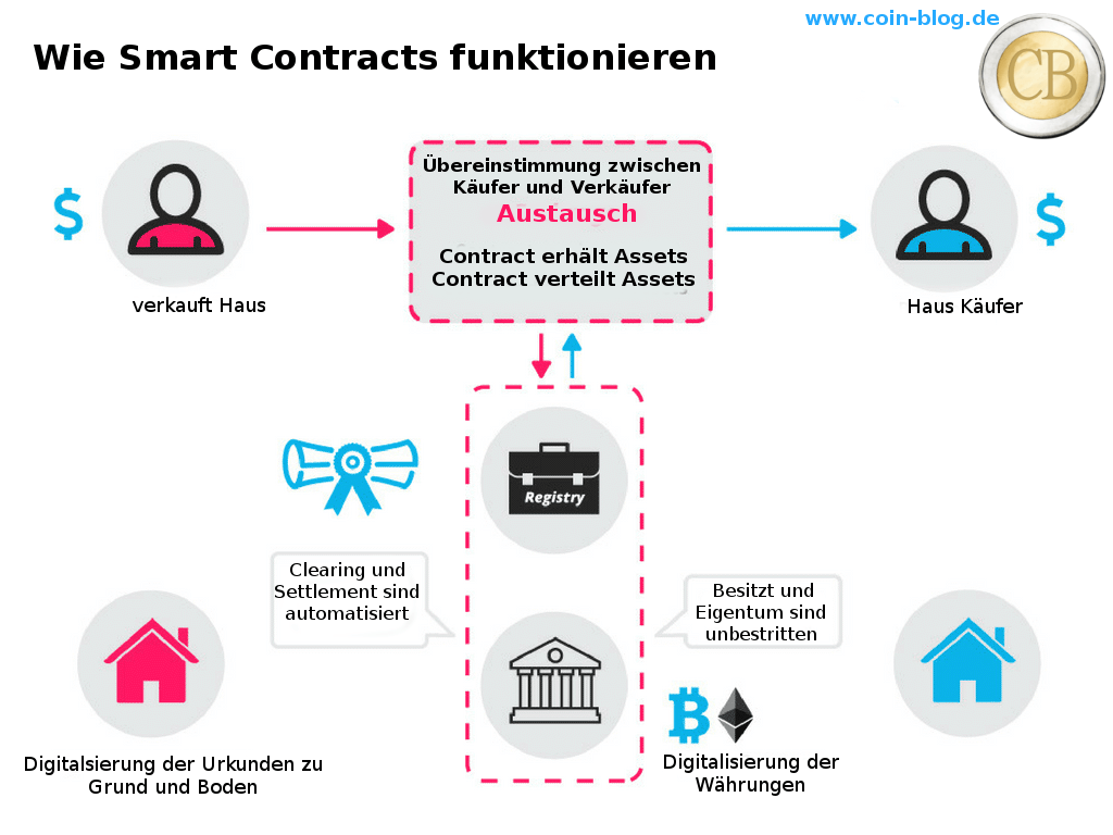 Wie ein Smart Contract funktioniert