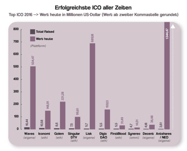diagramme tocken top ico 2016