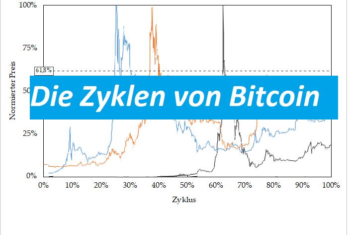 Die Zyklen von Bitcoin