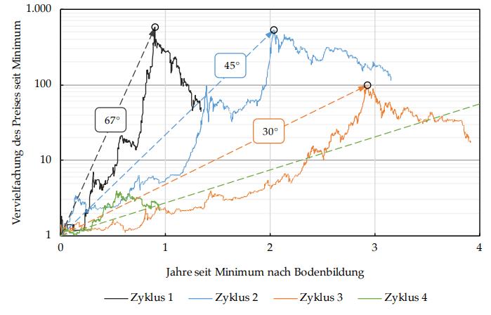 preislicher Zyklus Bitcoin