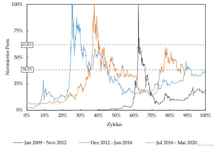 technischer Zyklus Bitcoin Overlay