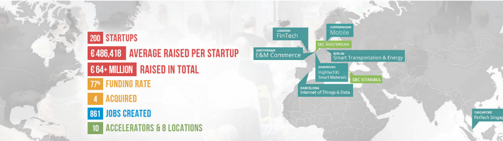 Startupbootcamp Smart Transportation & Energy FastTrack – Stuttgart, June 1, 2015