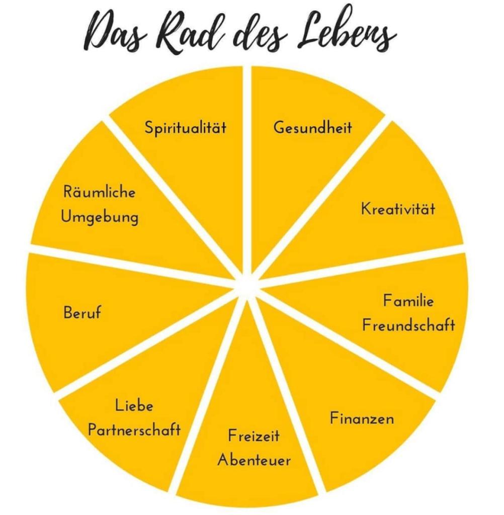 Das Rad des Lebens | Katharina Helmers | Coaching