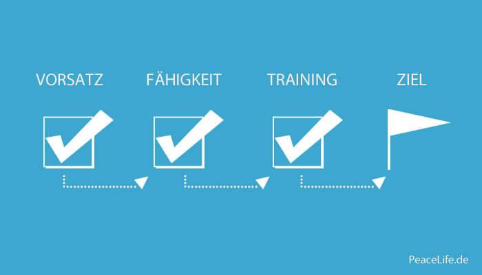 Ziel-Vorsatz-Training