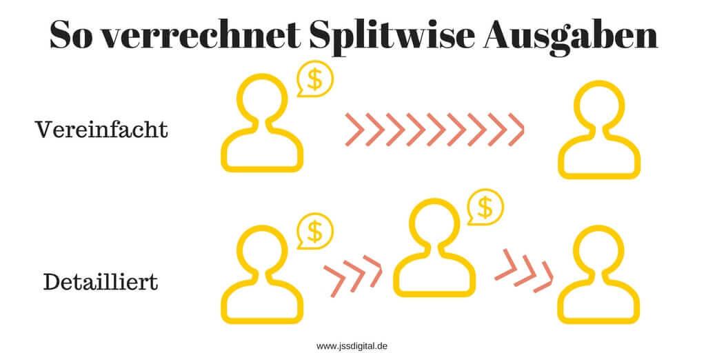 Splitwise vereinfach Ausgaben