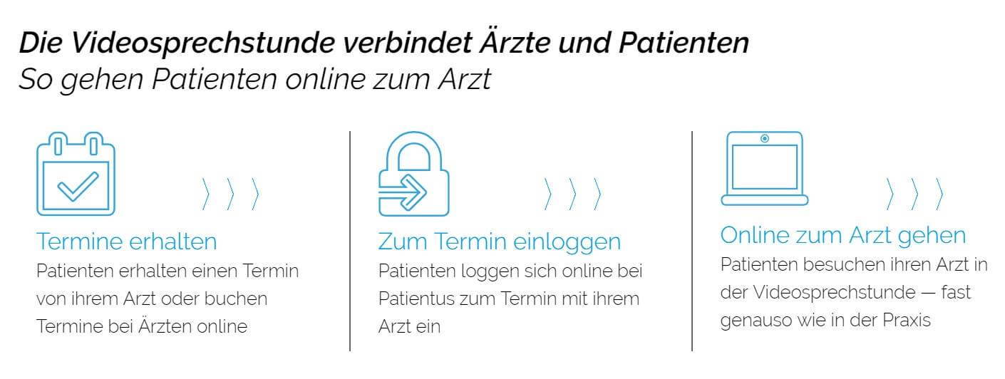 digitaler Arztbesuch Patientus