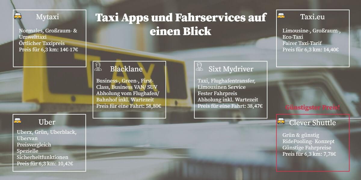 Die beste Taxi App Vergleich