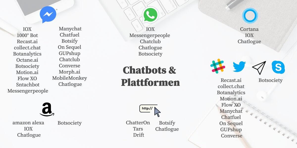 Chatbot Plattformen