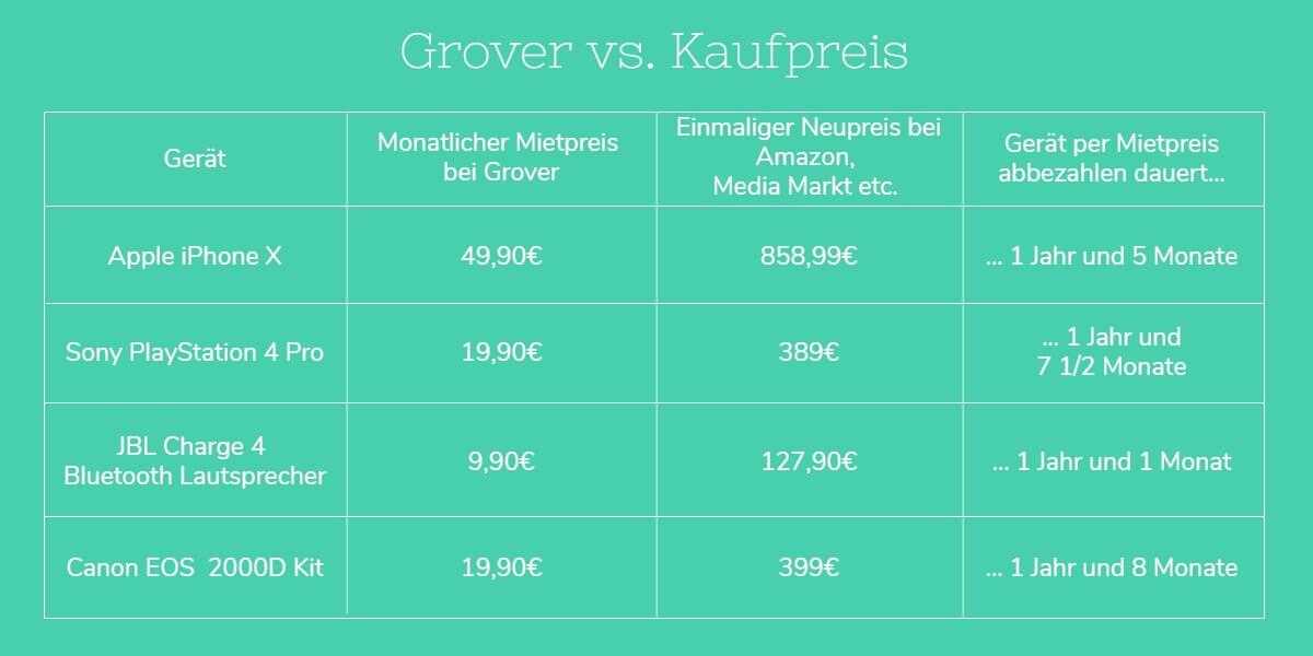 Technik mieten Grover vs. Kaufpreis 1