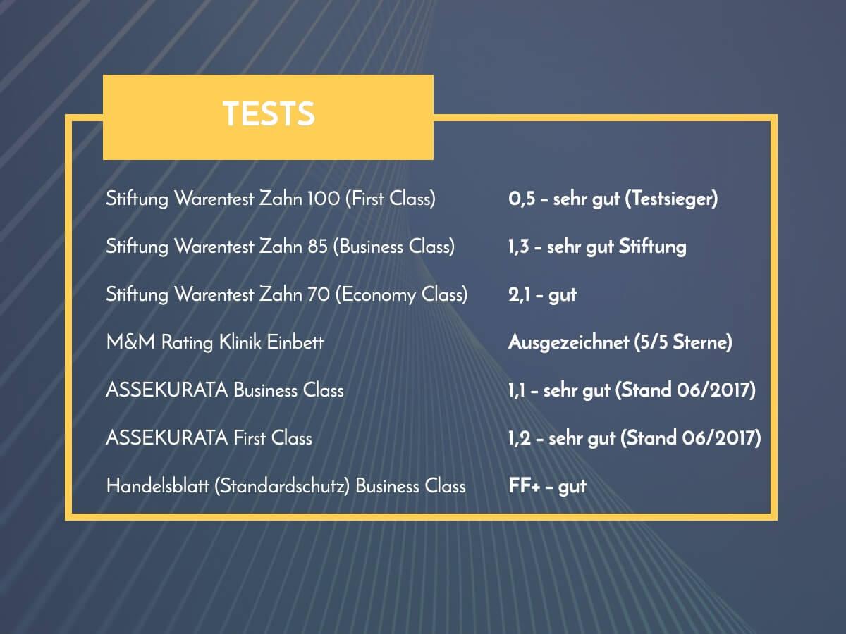 ottonova tests ergebnisse ottonova erfahrungen