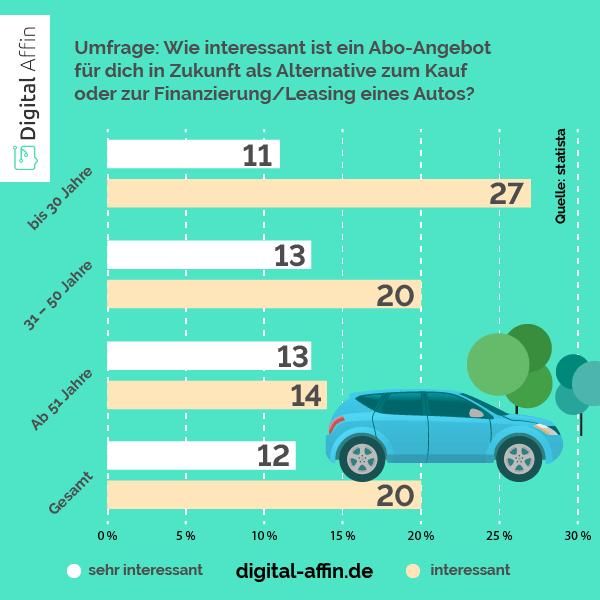 Auto Abo Statistiken Alternative zum Kauf