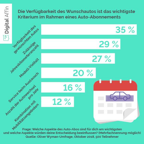 Auto Abo Wunschauto   Statistik Umfrage   Digital Affin