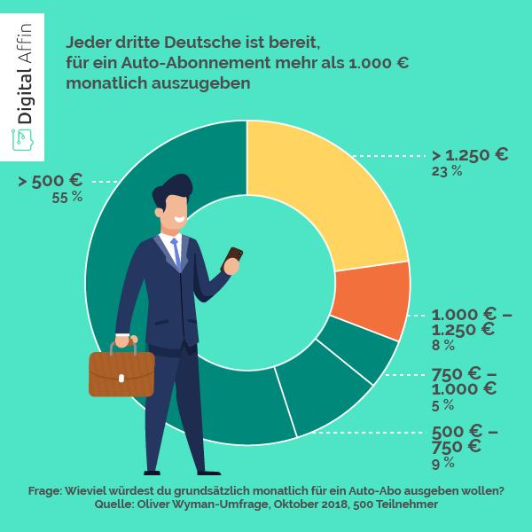 Statistik zu Auto Abo Preise   Digital Affin