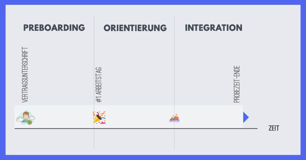 Preboarding Orientierung Integration   3 Phasen Onboarding