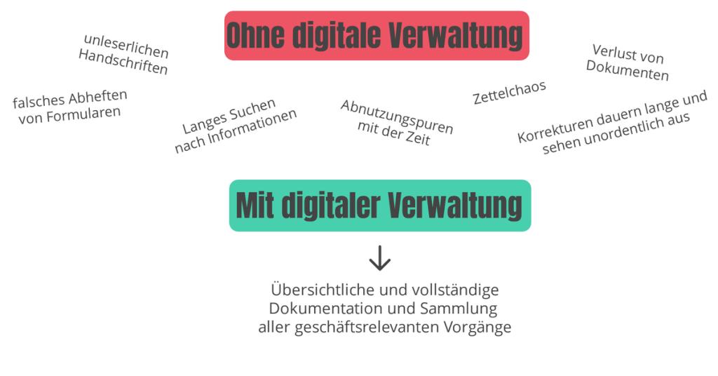Mit   ohne digitale Verwaltung
