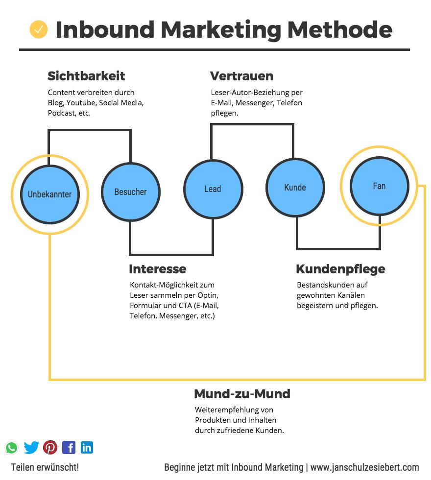 Inbound Marketing Methode Erkla  rung
