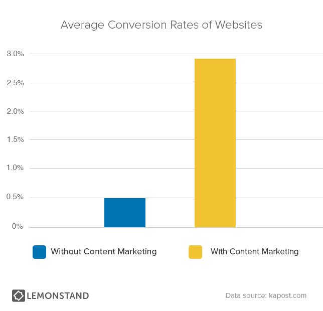 Content Marketing steigert Conversion