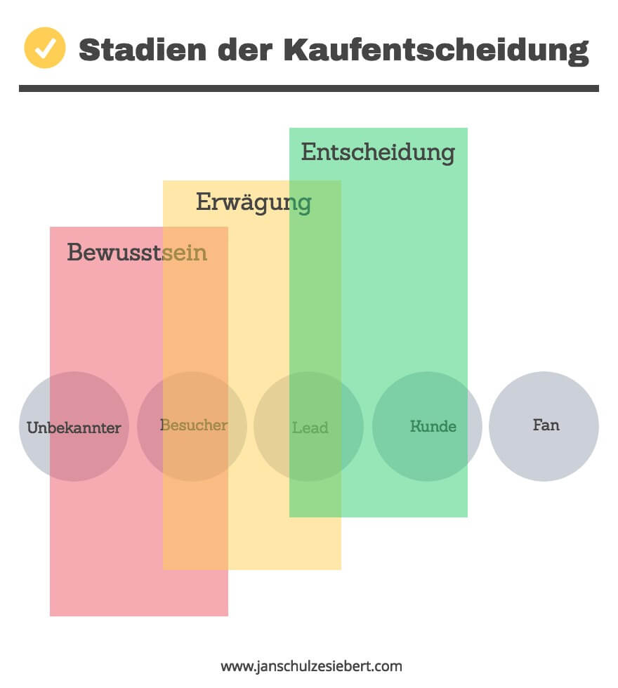 Inbound Marketing Kaufentscheidung