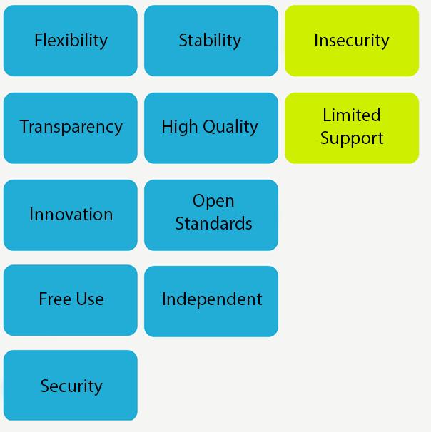 Open Source Software Vorteile Nachteile