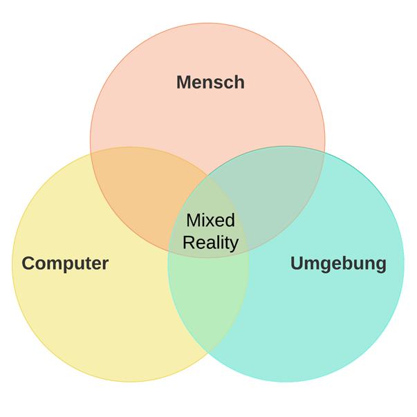 Mixed Reality Diagramm klein