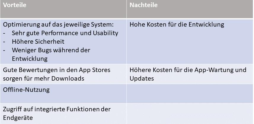 Vor  und Nachteile Native App