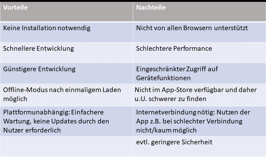 Vor  und Nachteile Web App