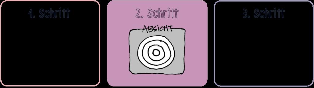 Schritt 2 Vortrag planen SpeakerCoaching Matthias Messmer