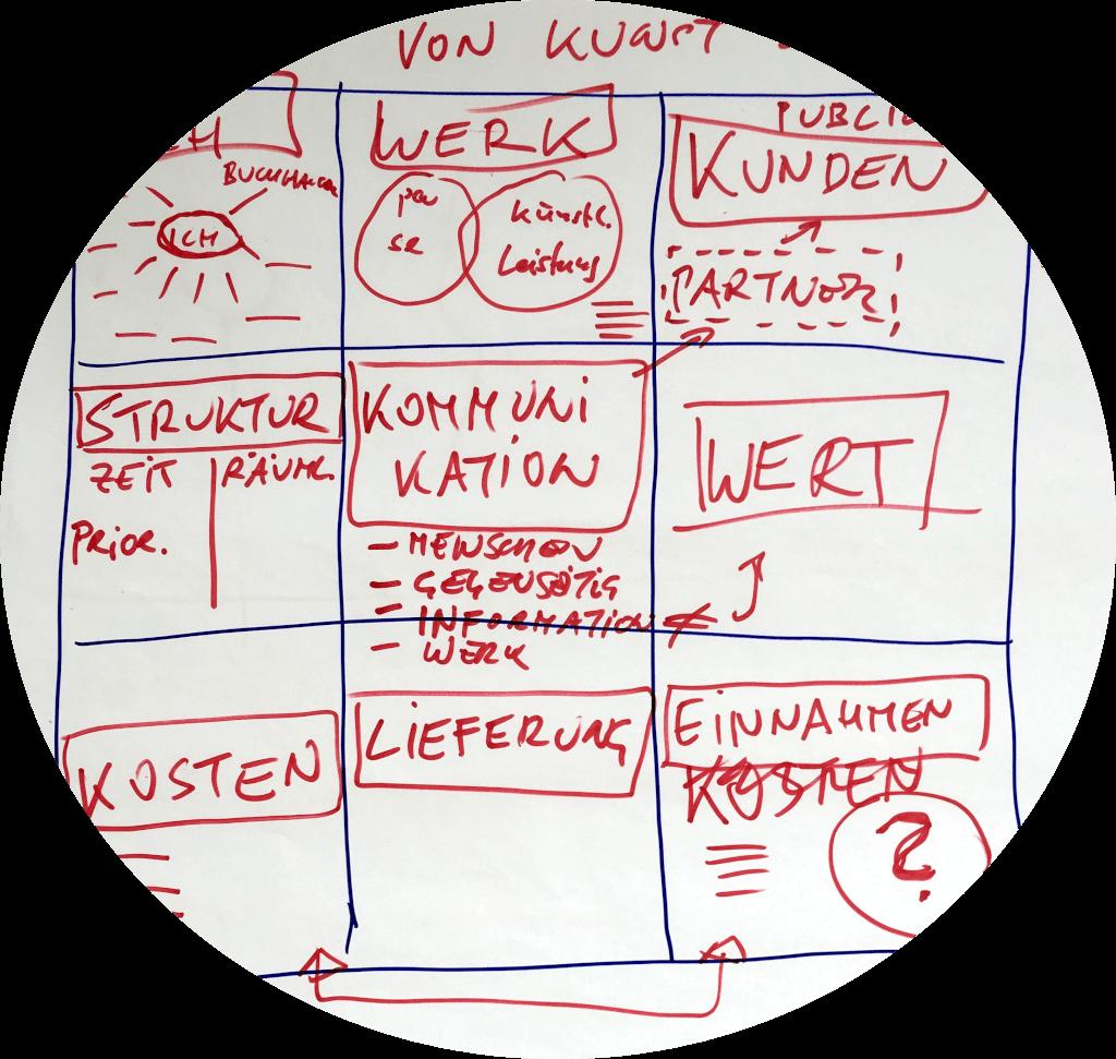 art!up Künstlerberatung: ein Seminar in dem Künstler und Künstlerinnen einen Business-Plan entwerfen, mit dem sie auch wirklich leben können.